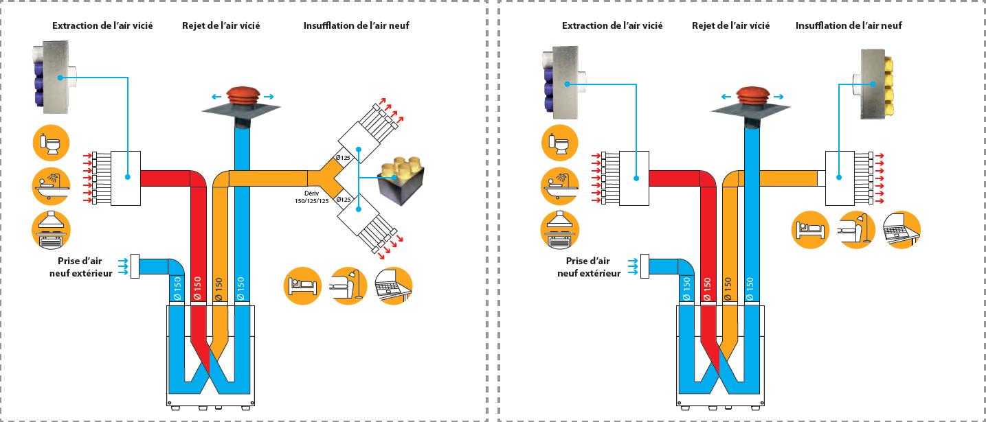 Vmc Double Flux Très Haut Rend Série Ideo 325 Ecowatt Radio